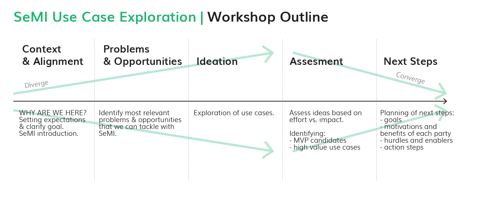 Outline of the SeMI exploration workshop showing the five steps from diverge to converge