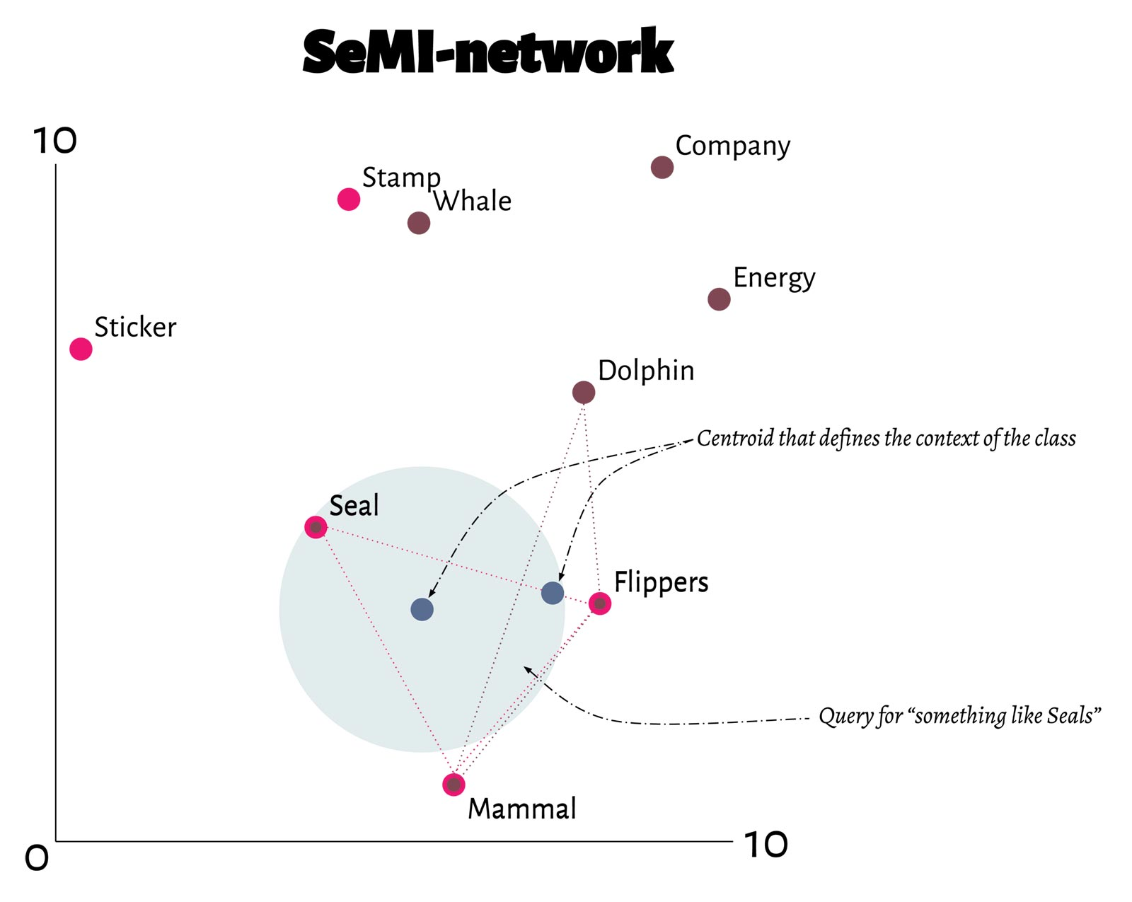 Graph outlining SeMI's combined centroid network
